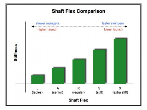 Shaft Flex Comparison