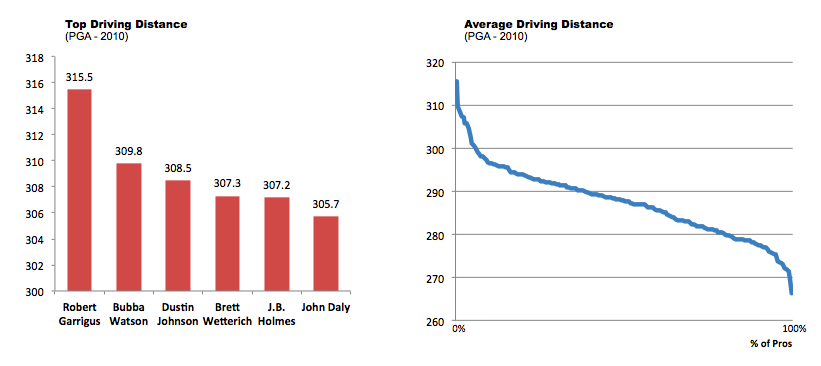 Top and Average Driving Distance for PGA Tour Pros