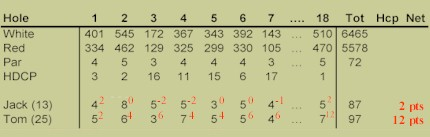 Stableford Example