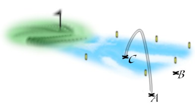 Water Hazard Options