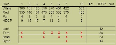 Lowest handicap is subtracted from all other players